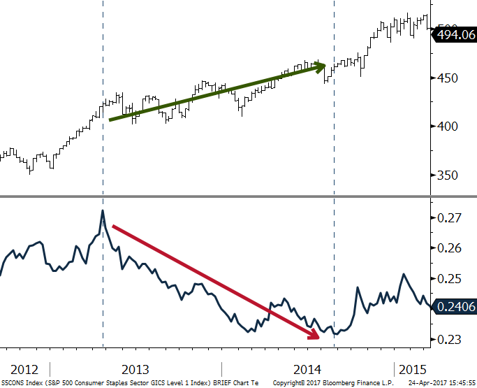 S&P 500 Consumer Staples Index with Relative Strength against S&P 500 Index