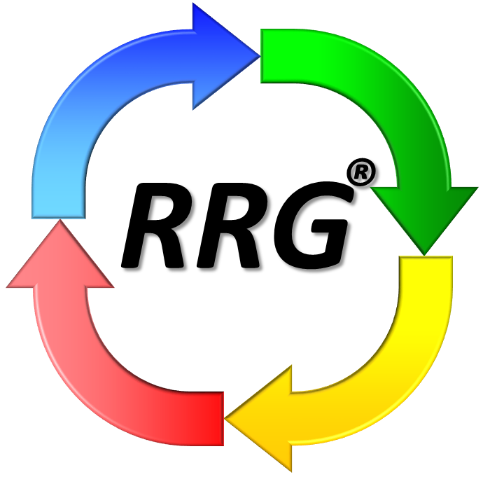 Relative Rotation Graphs (RRG) to visualize sector rotation